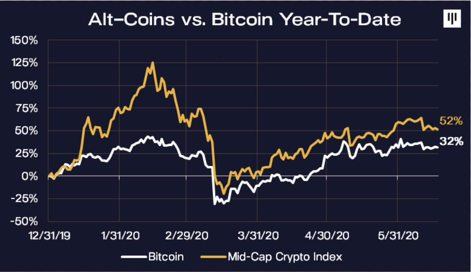 Bitcoin halving, Pantera Capital: Morehead sgancia target bomba