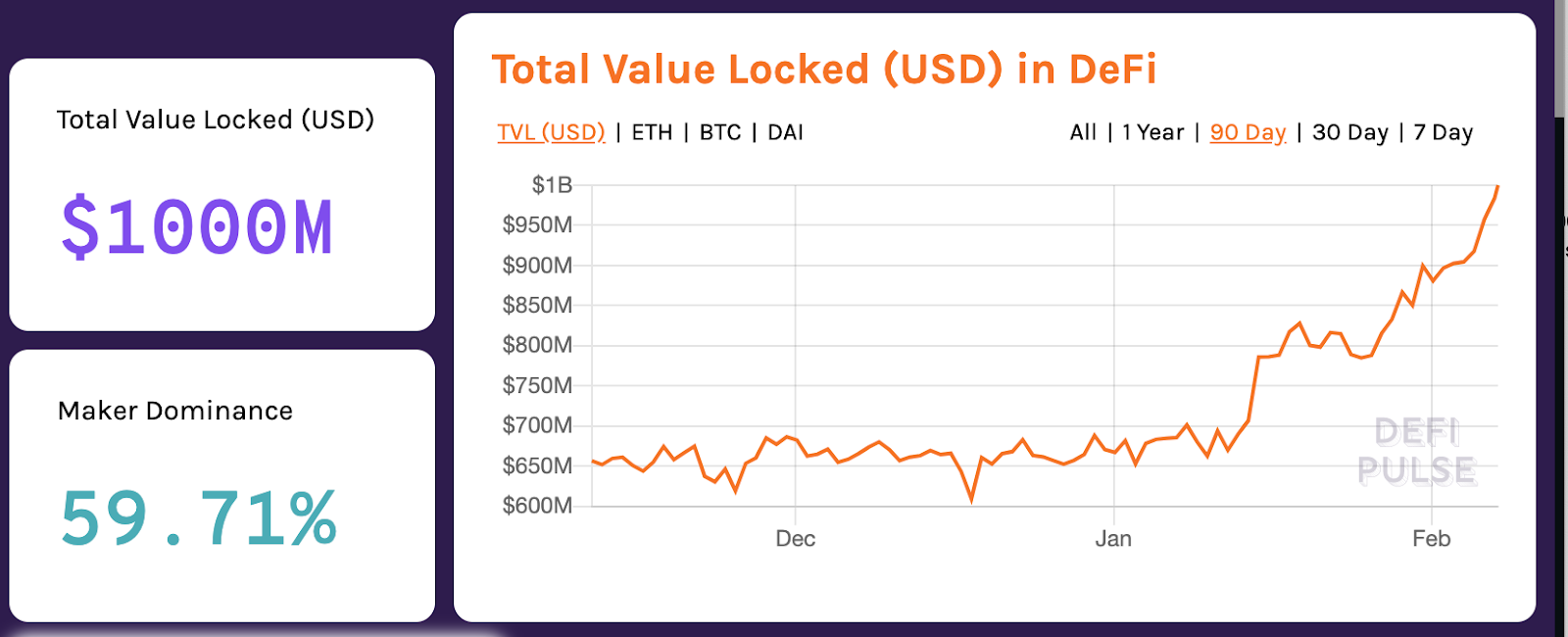 Total value locked in DeFi markets, Feb. 7