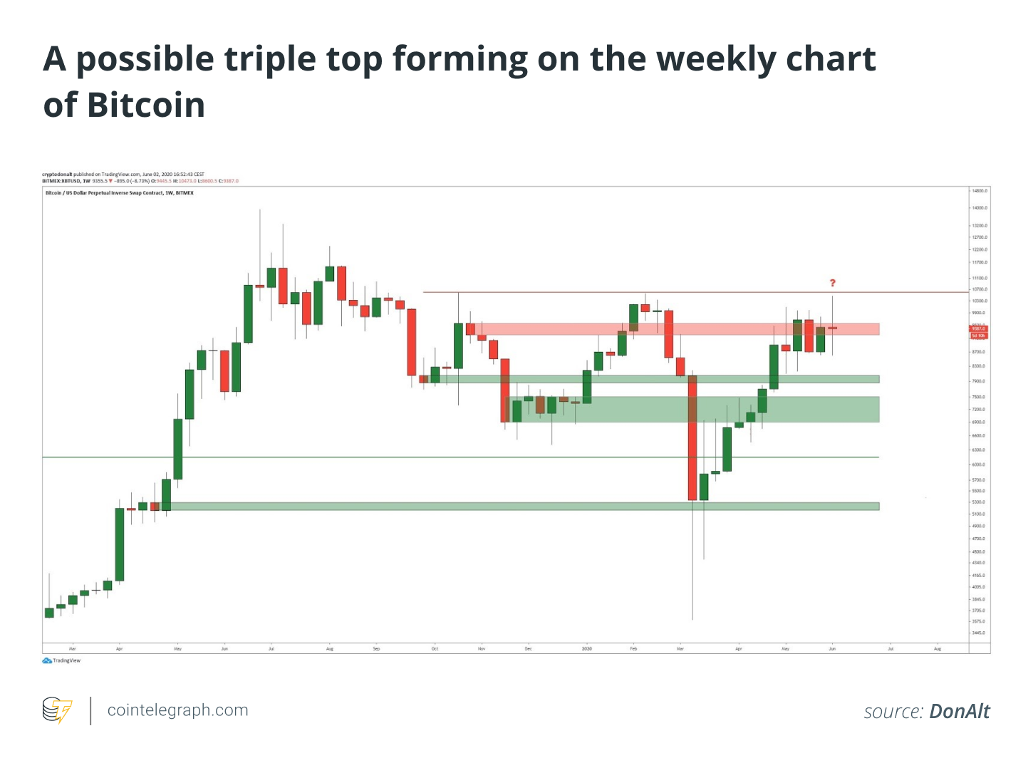 A possible triple top forming on the weekly chart of Bitcoin
