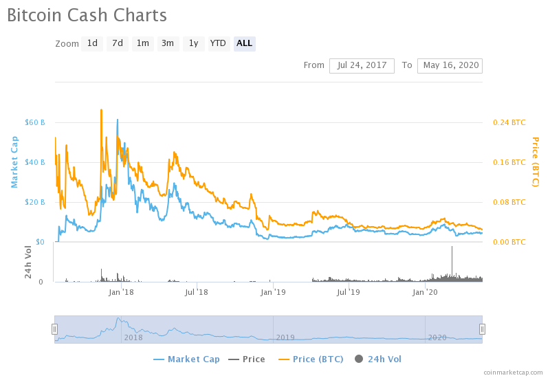 BCH/BTC chart since inception