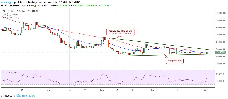 ビットコインキャッシュ・アメリカドル(BCH/USD)チャート