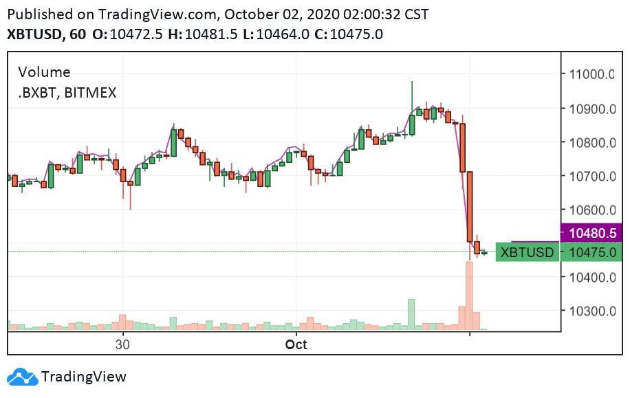 Bitcoin/USD 1-hour chart. Source: TradingView.com