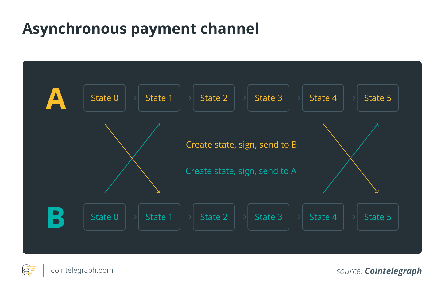 An off-chain transaction from Party A to Party B through an asynchronous payment channel