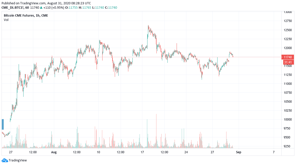 CME Bitcoin futures chart showing a gap at $9,700