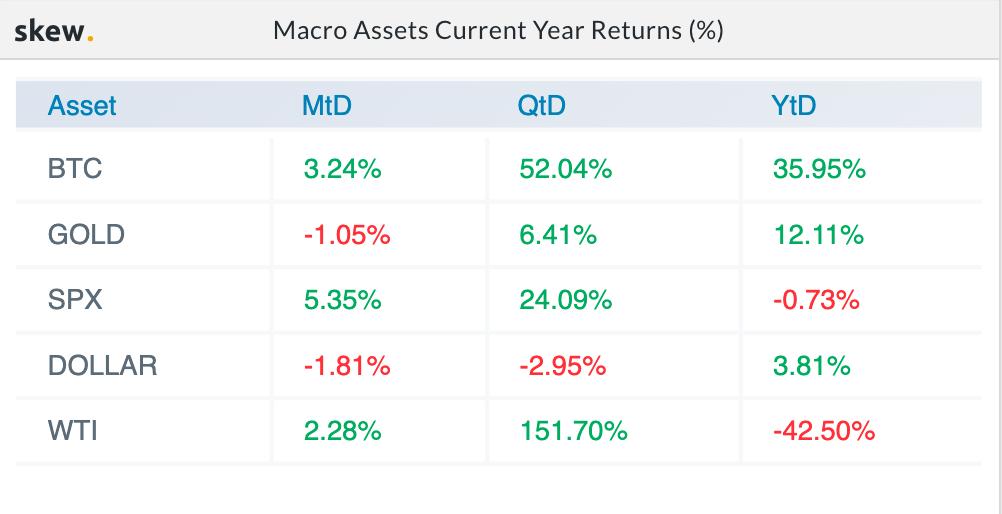Macro Assets Current Year Returns (%). Source: Skew.com