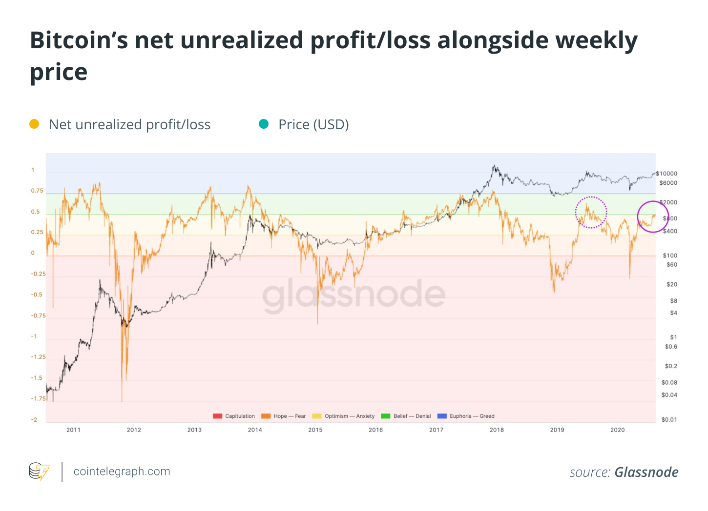 Bitcoin's net unrealized profit