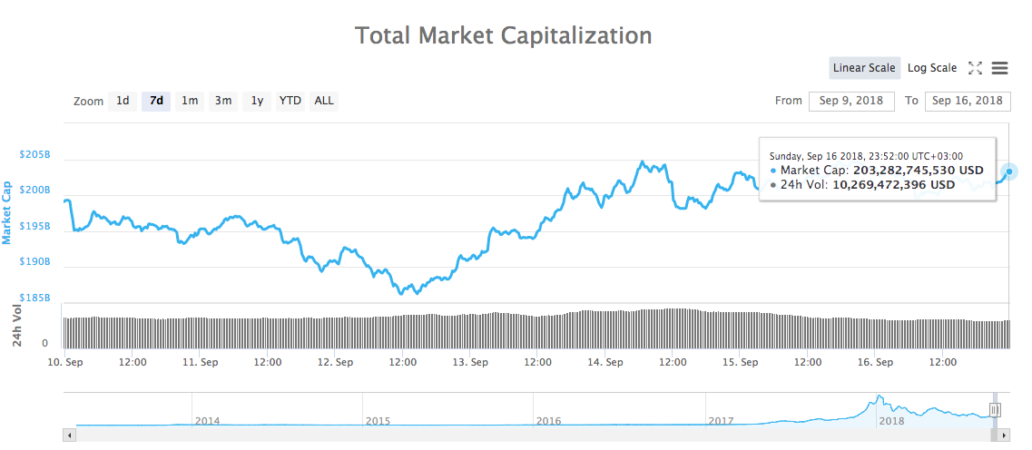 Total  - 3e9c00610083382708c73d364805aea6 - Crypto Markets See Mixed Signals as Total Market Cap Holds Position