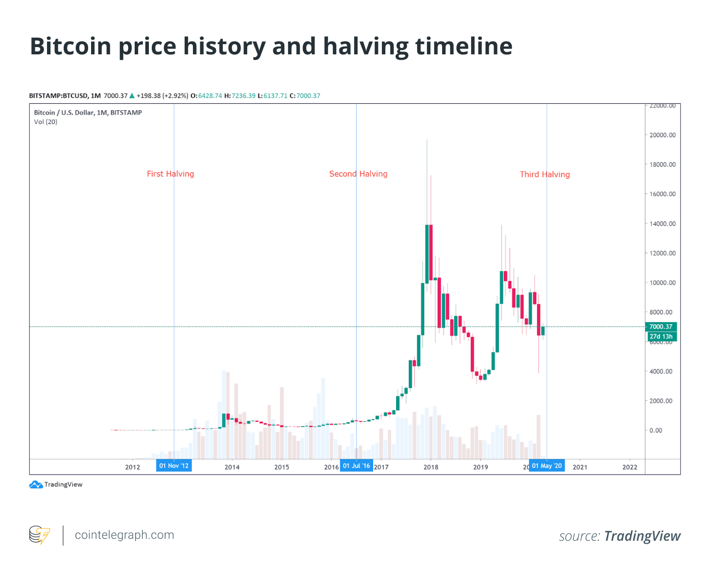 BTC USDT 1-month chart. Source: TradingView