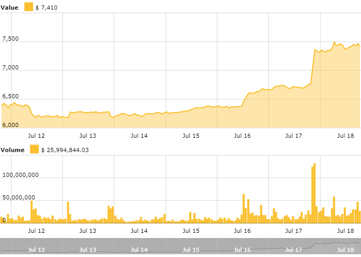 Gráfico de precios de Bitcoin.