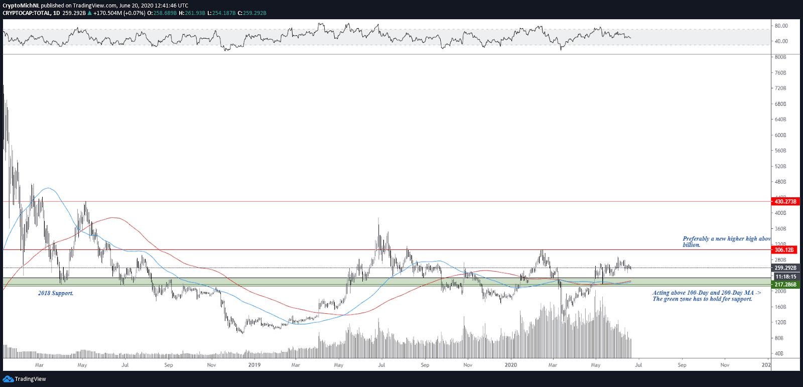 Graphique 1 jour de la crypto-monnaie à capitalisation boursière totale