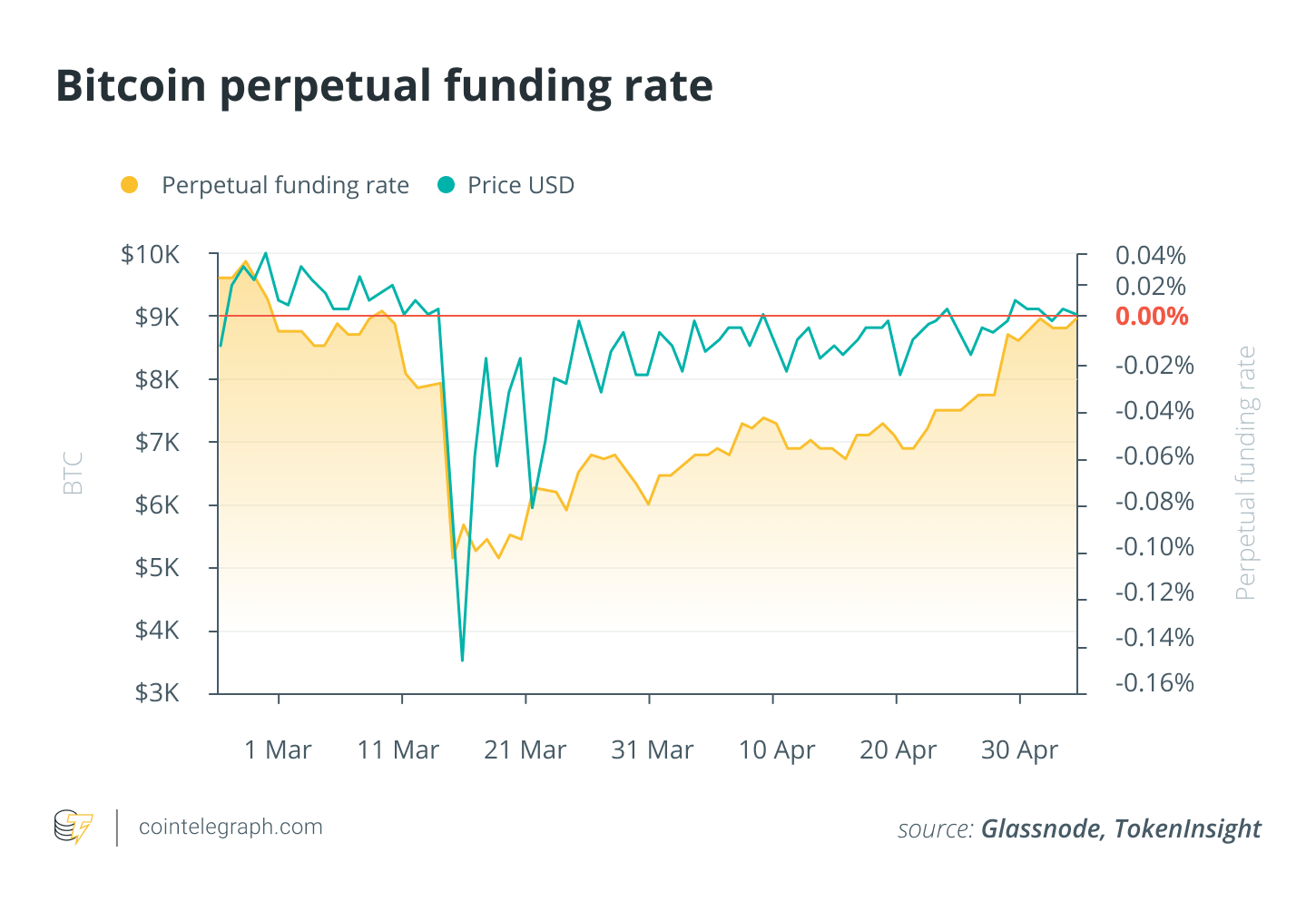Bitcoin perpetual funding rate