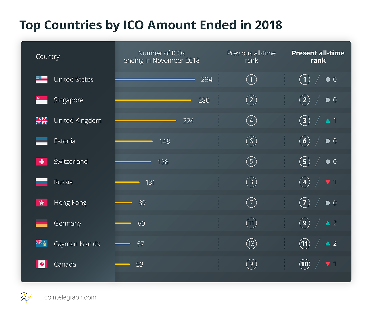 Top Countries by ICO Amount Ended in 2018