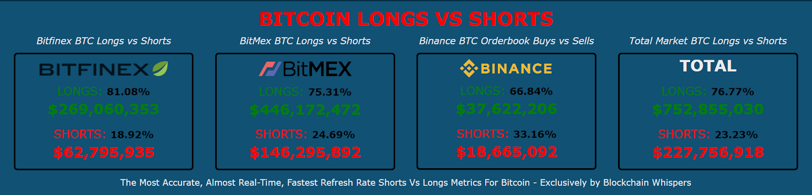 Total Bitcoin longs and shorts. Source: Blockchain Whispers