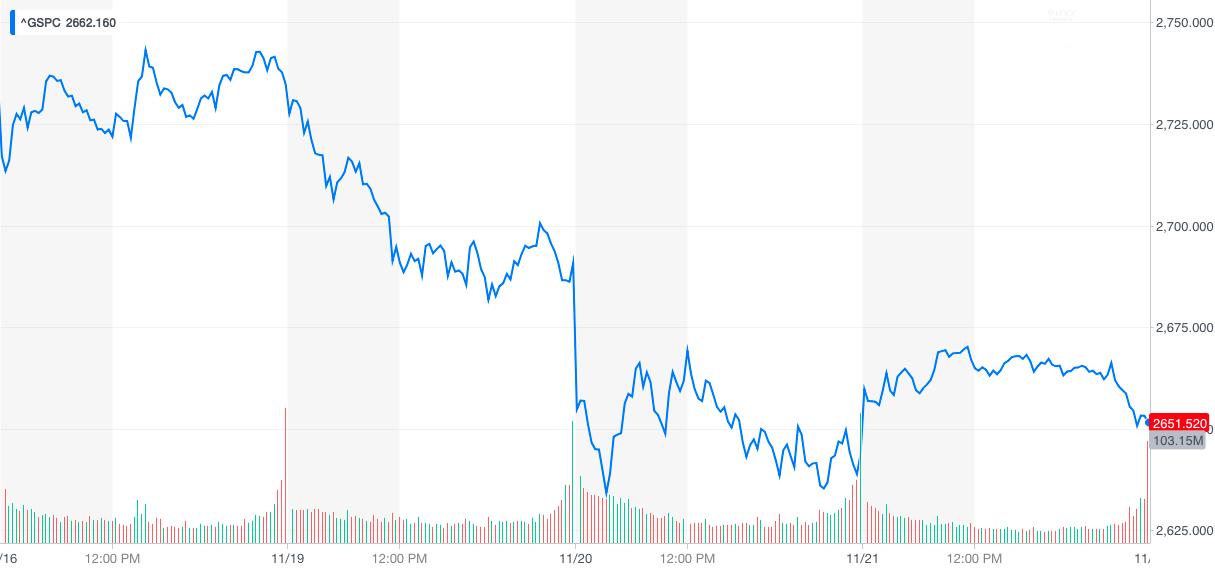 Gráfico de 5 días del S&P 500