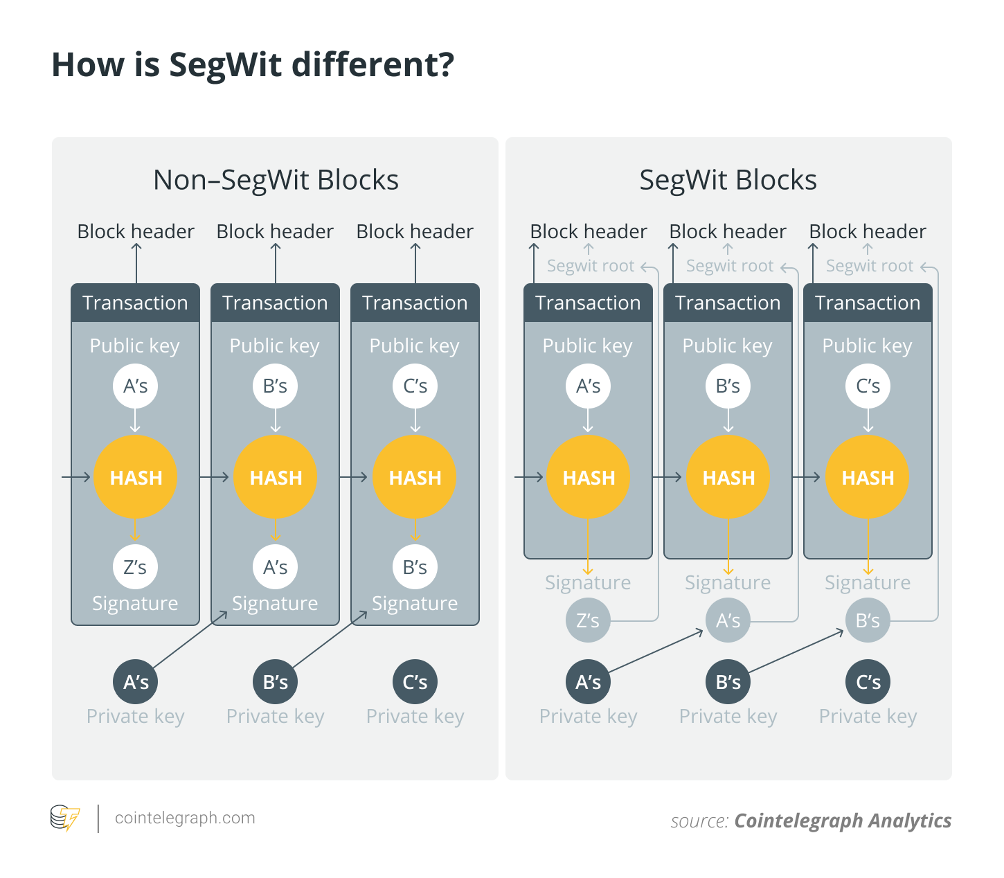 How is SegWit different