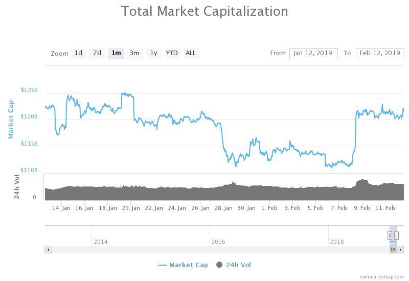 Gráfico mensual de capitalización bursátil total. Fuente: CoinMarketCap