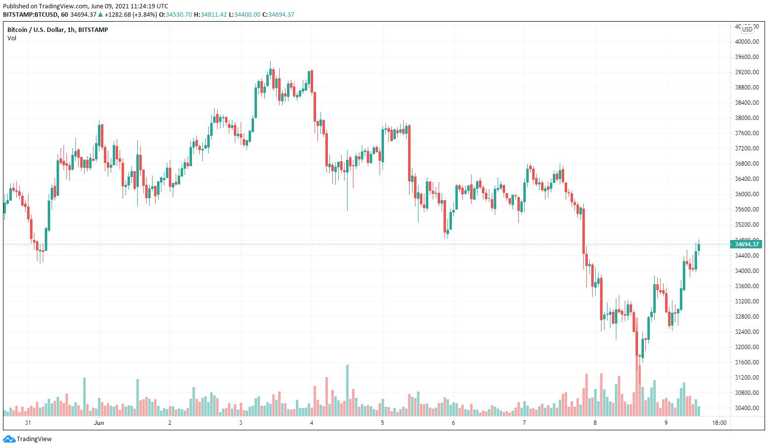 BTC/USD, grafico a un'ora (Bitstamp). Fonte: TradingView