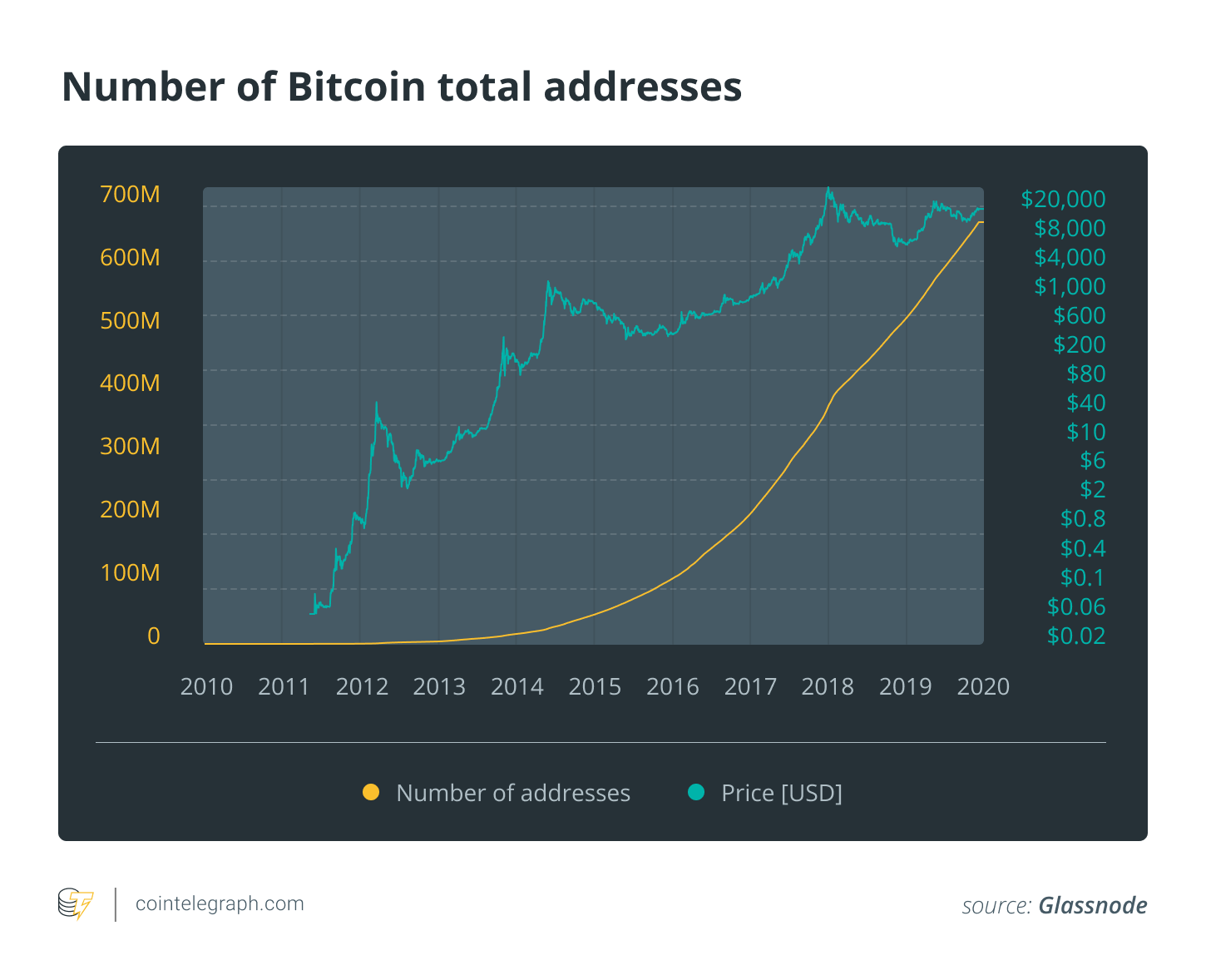 Number of Bitcoin total addresses