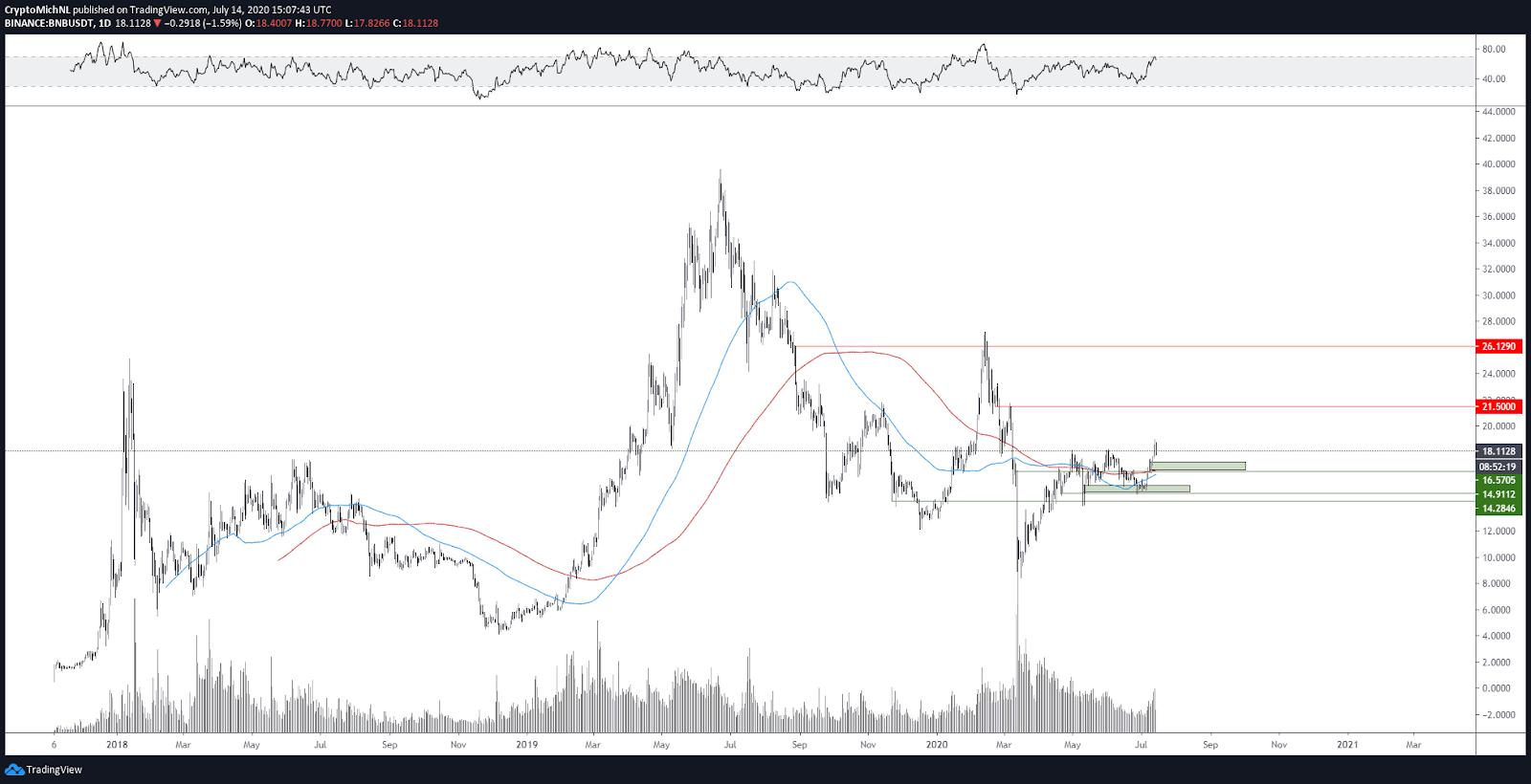 BNB/USDT 1-day chart
