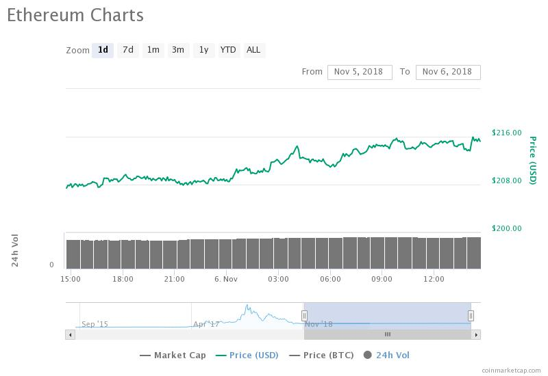 Ethereum 24-hour price chart. Source: CoinMarketCap