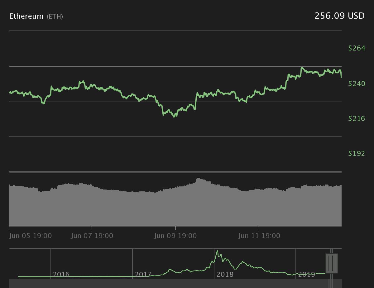 Gráfico de precios de Ethereum de 7 días. Fuente: Coin360