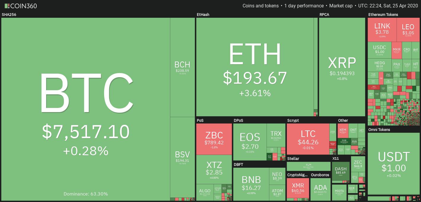Crypto market daily performance