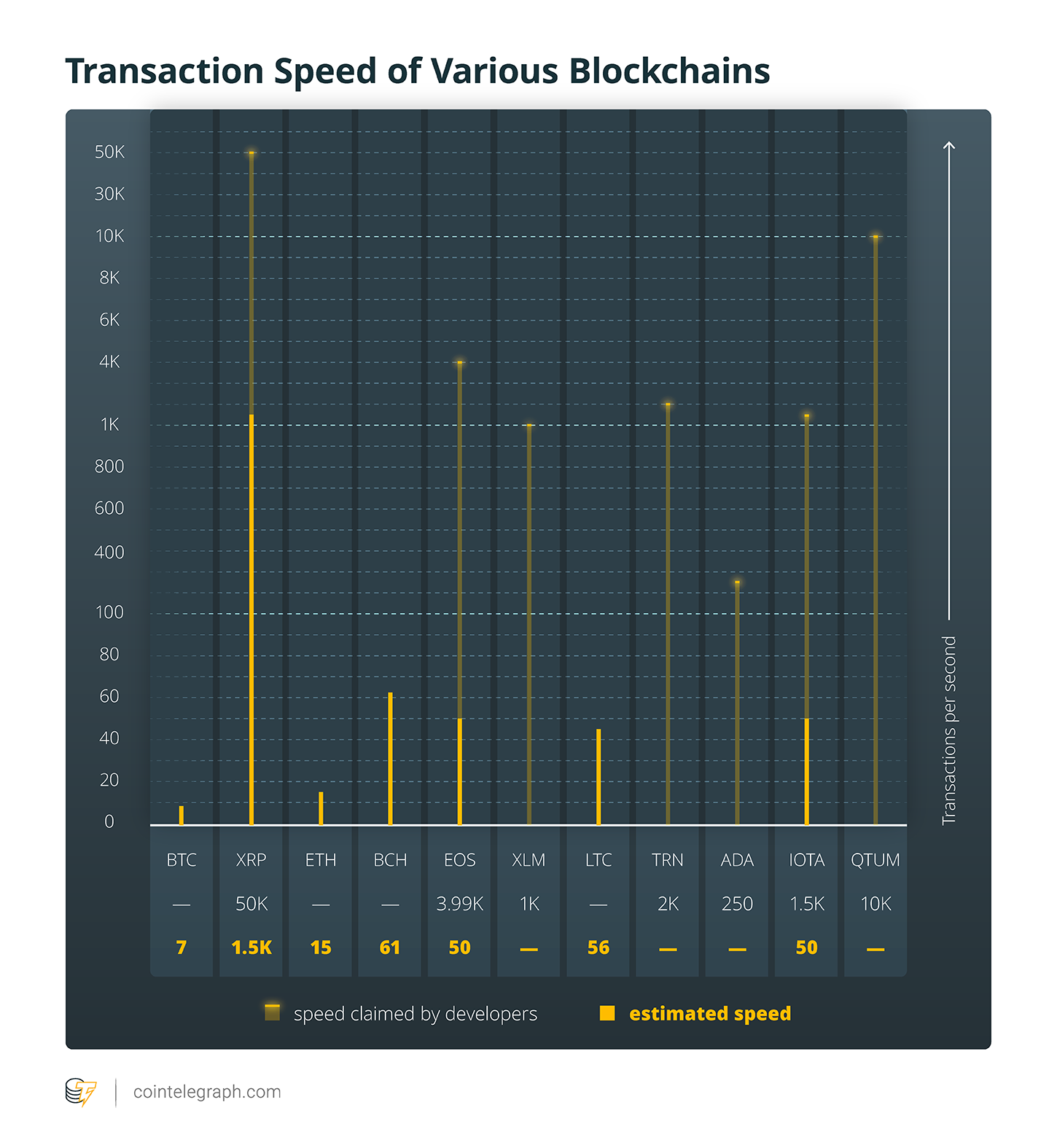 Transaction Speed of Various Blockchains