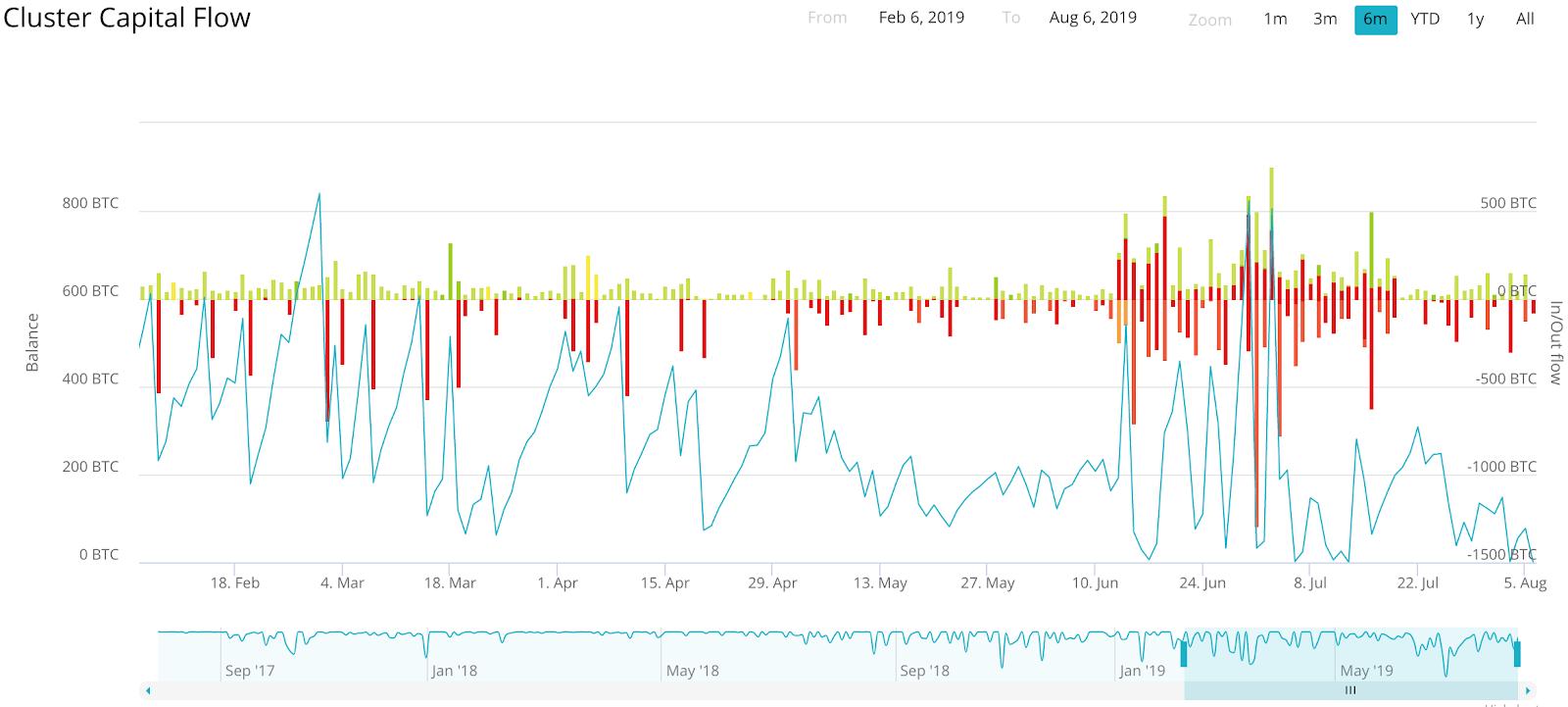 ChipMixer Capital Flow | 资料来源:Clain