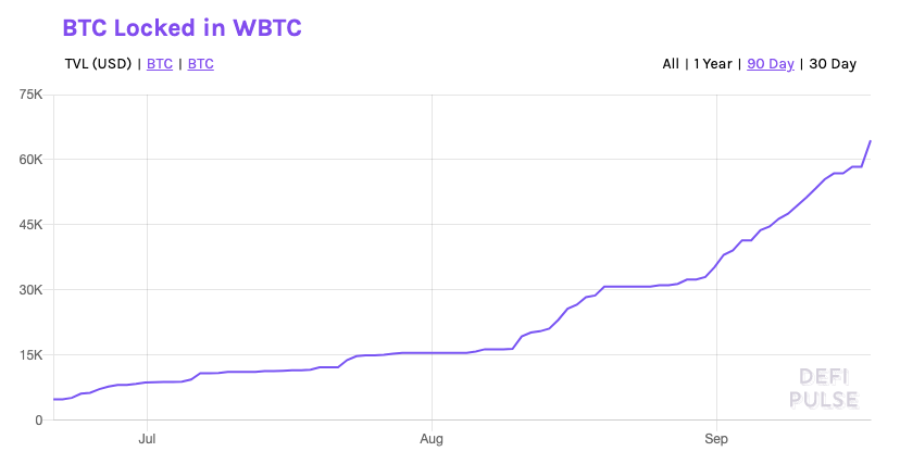 BTC locked in WBTC