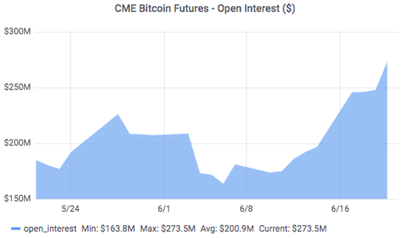 Open interest rate on CME bitcoin futures. Source: ZeroHedge
