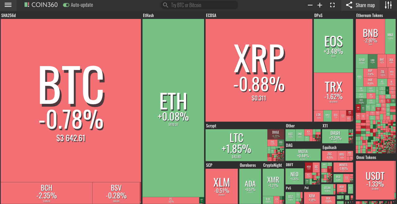Cryptos See Mild Movements After Market Surge, Bitcoin Holds Above $3,600