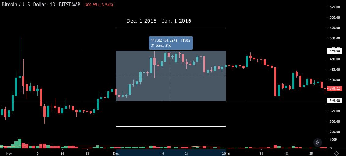 Bitcoin พุ่งขึ้น 30% ในเดือนธันวาคม ตั้งแต่ปี 2015 จับตาปี 2019 จะเหมือนเดิมหรือไม่?