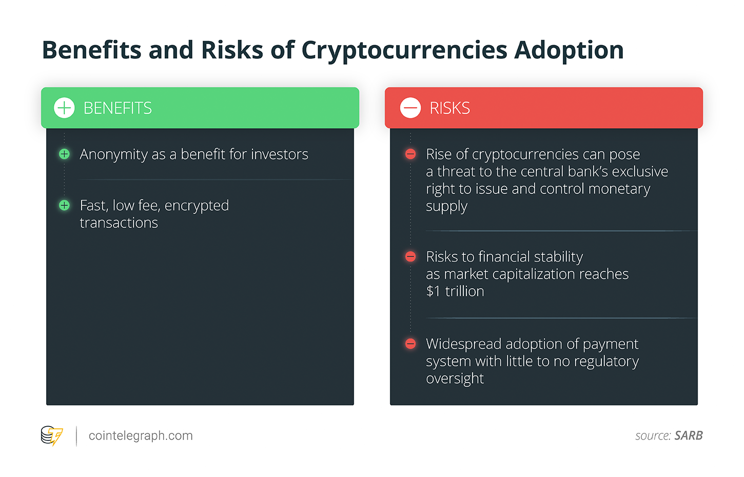 Benefits and Risks of Cryptocurrencies Adoption