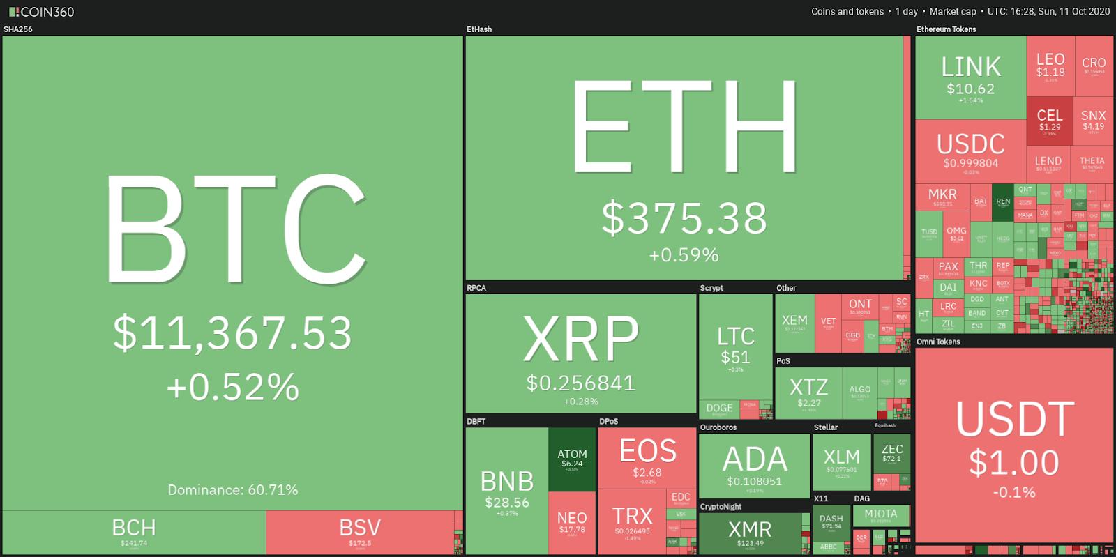 Dữ liệu thị trường tiền điện tử xem hàng ngày