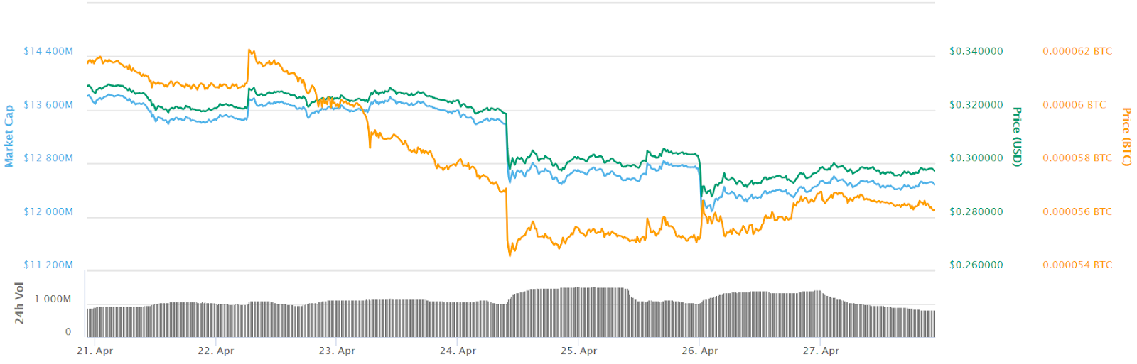 XRP 7 Days Price Chart. Source: CoinMarketCap