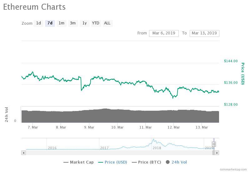 Gráfico de precios de Ethereum para 7 días. Fuente: CoinMarketCap