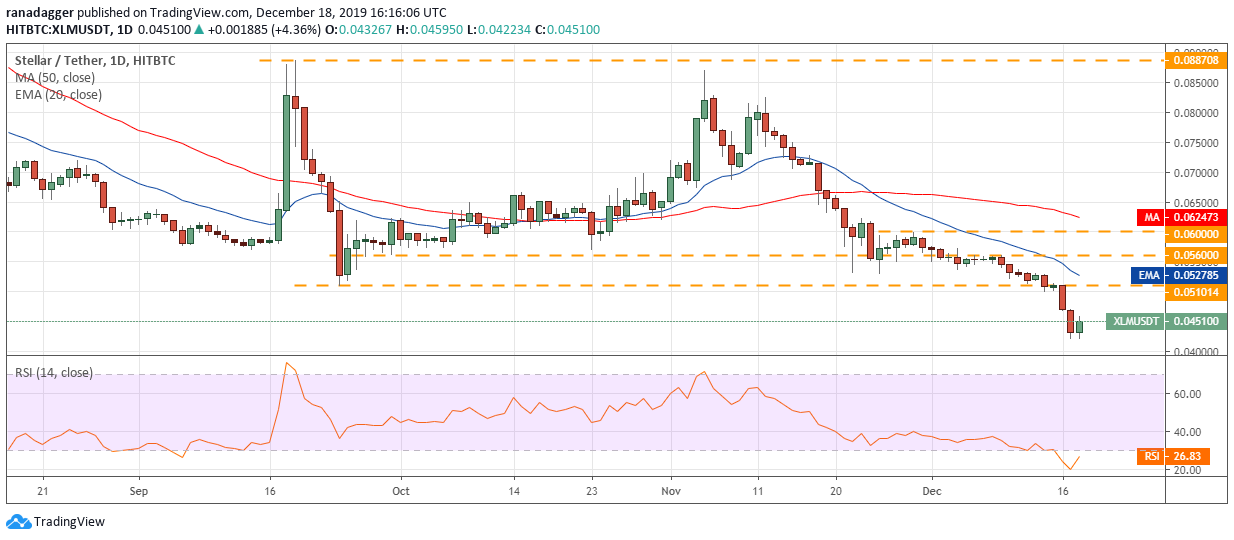 XLM USD daily chart. Source: Tradingview