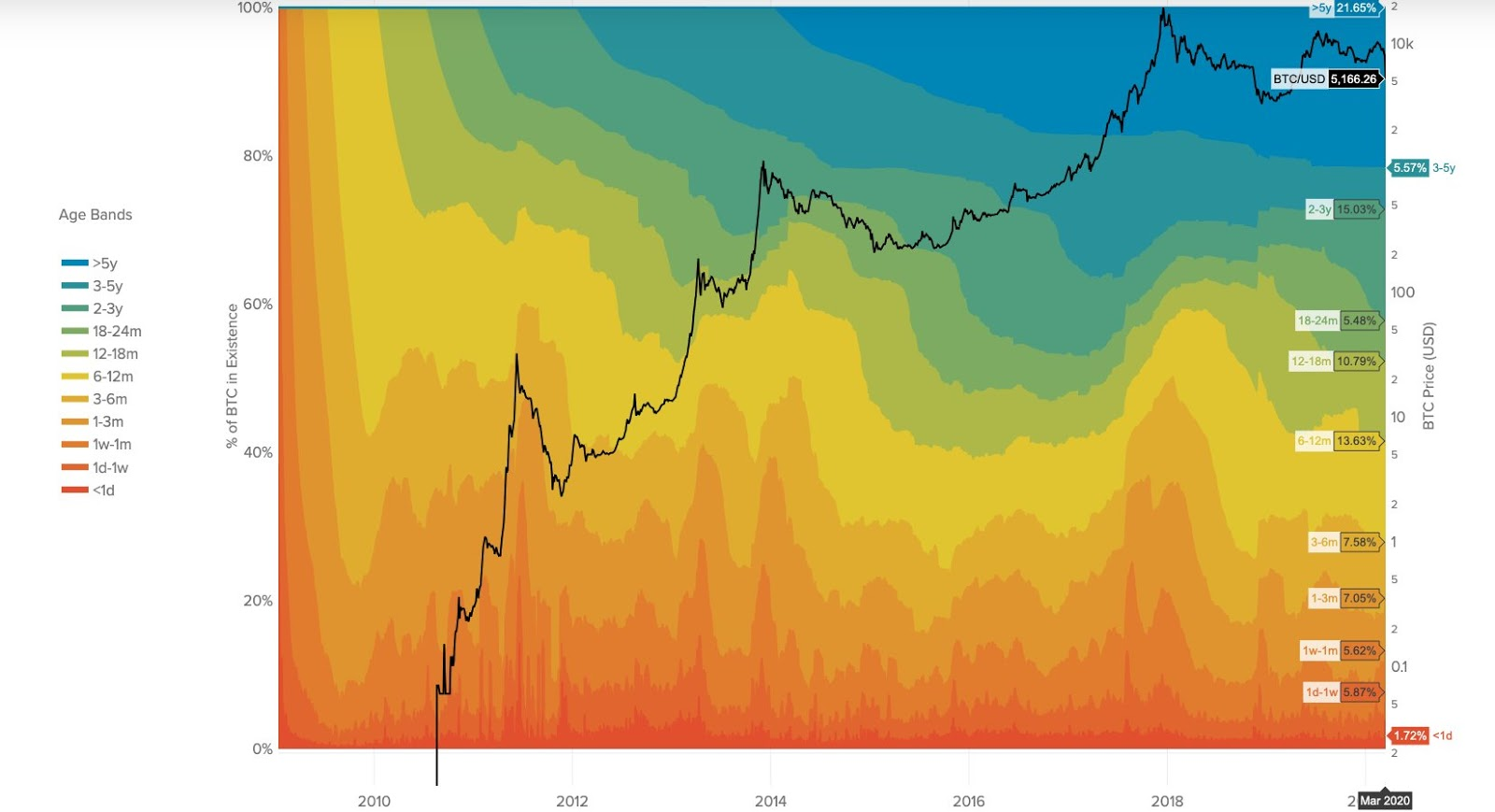 Bitcoin hodl waves diagram
