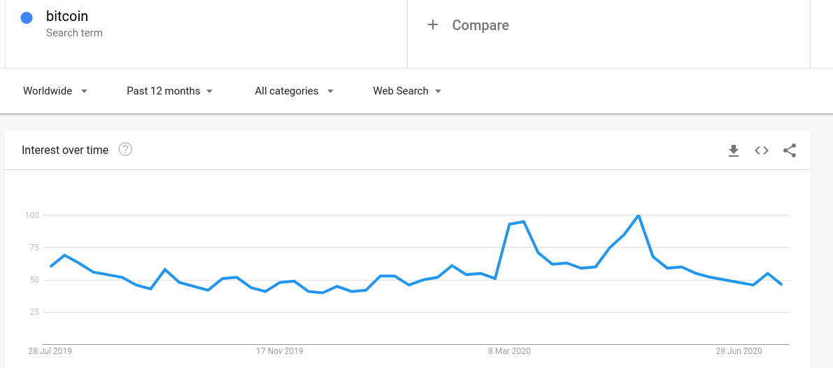 "12-month Google search interest in ""Bitcoin"""