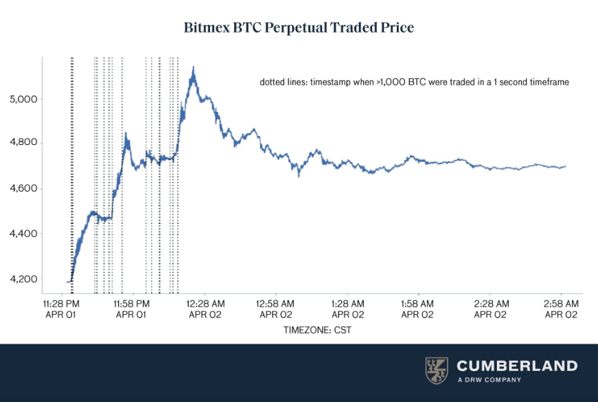 Cumberland BTC trading April 1-2