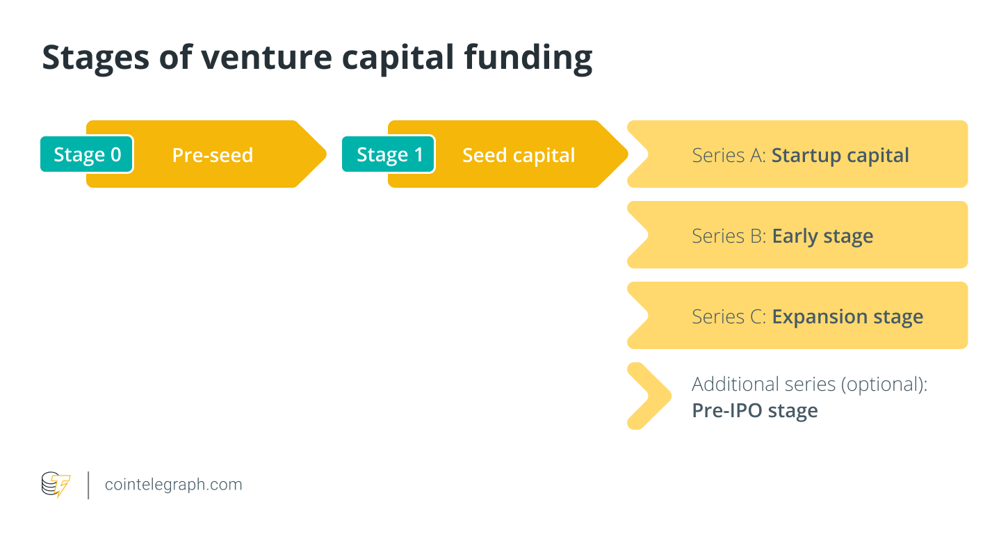 Stages of venture capital funding