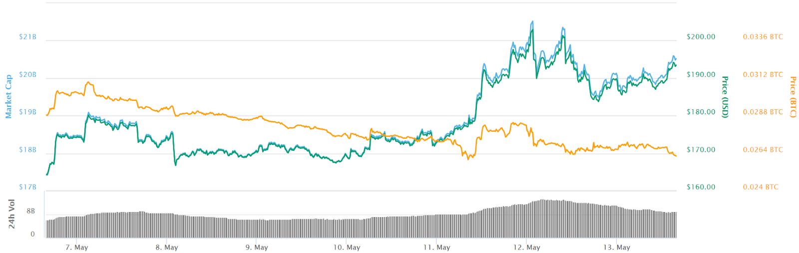 Konvertuoti Saga Į Bitcoin