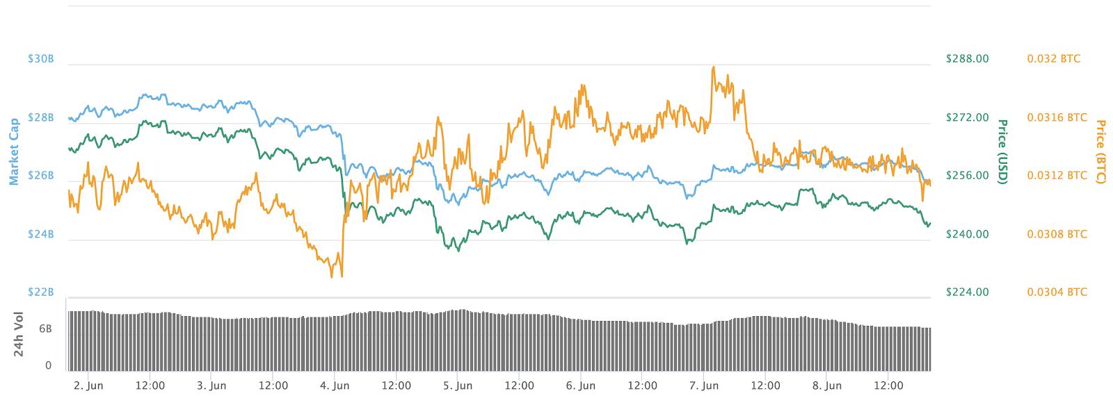Gráfico de preços de 7 dias do Éter.  Fonte: CoinMarketCap