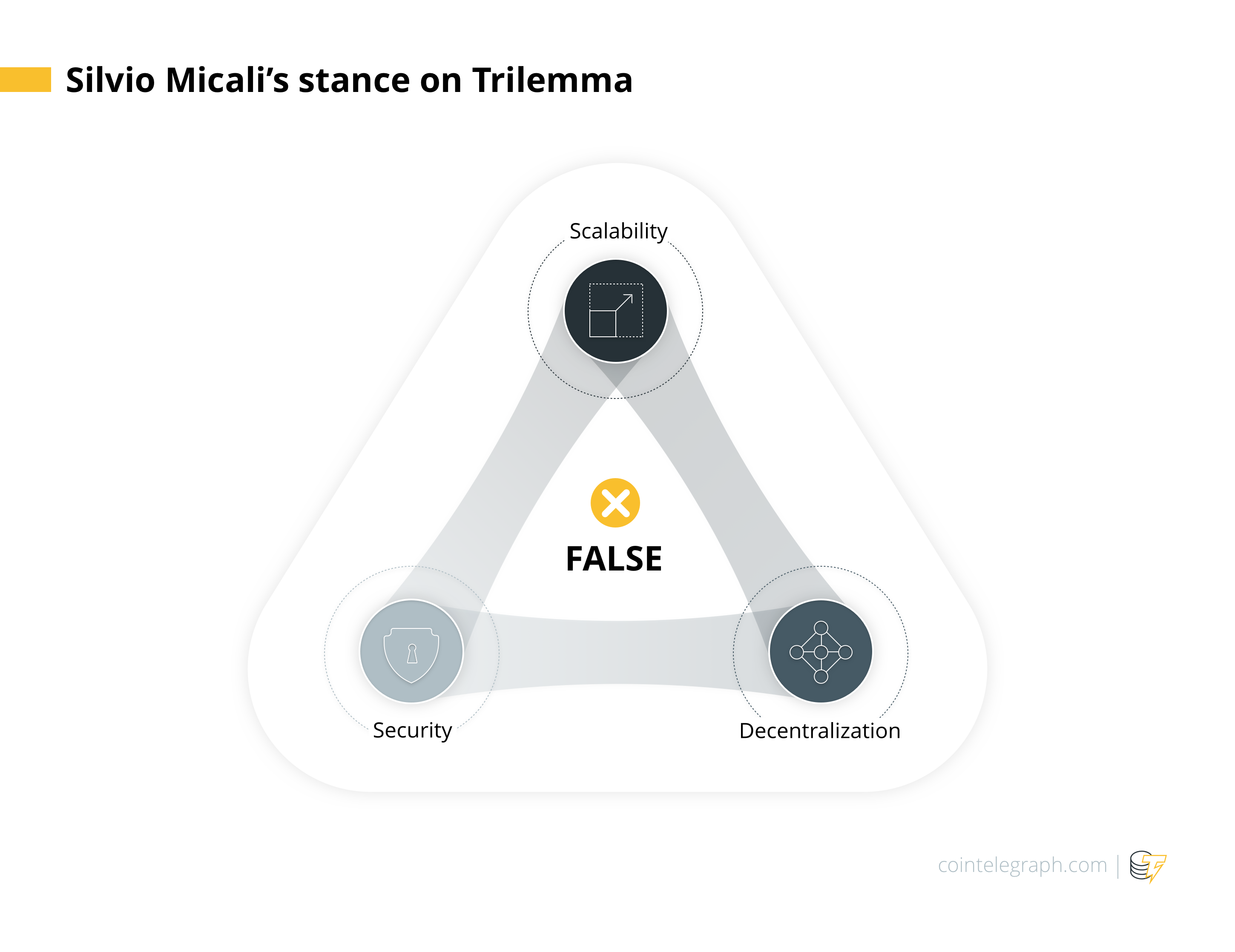 Silvio Micali's stance on Trilemma