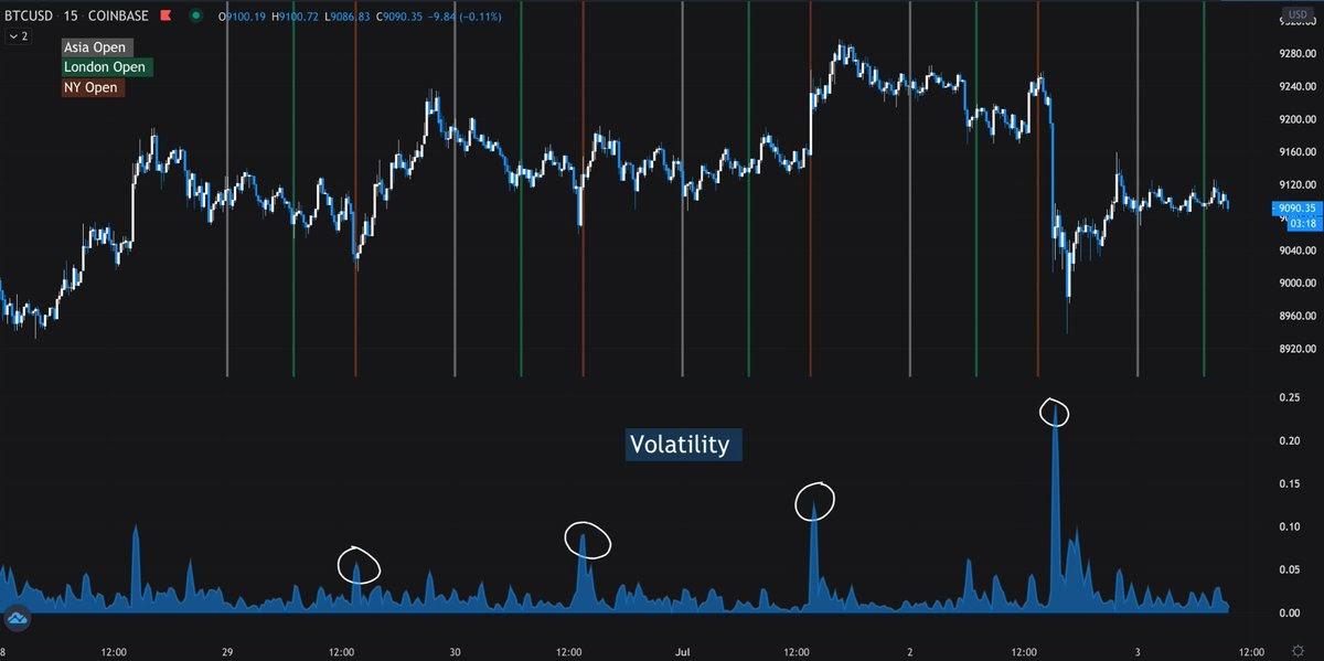 Grafico di BTC/USD, in evidenza i picchi di volatilità all'apertura della borsa statunitense