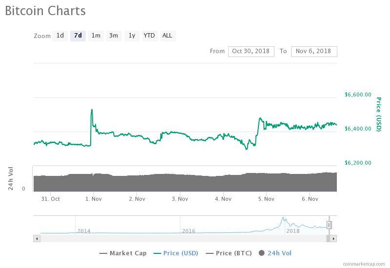 ビットコイン(BTC)の週間チャート