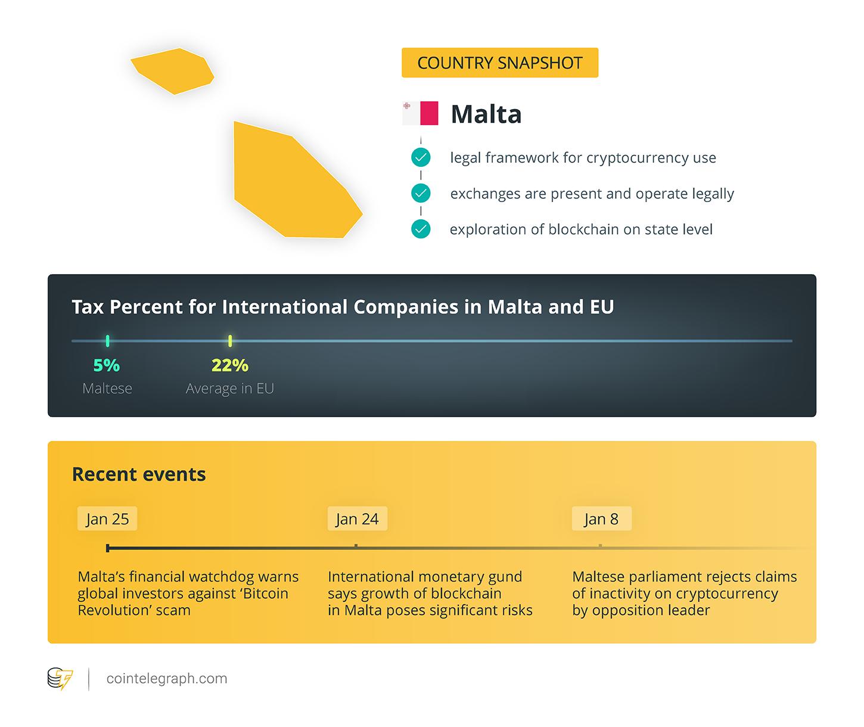 Länderschnappschuss / Malta