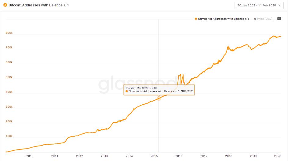 Indirizzi di Bitcoin contenenti almeno un BTC