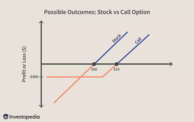 P&L charts for long stock and long call positions. Source: Investopedia