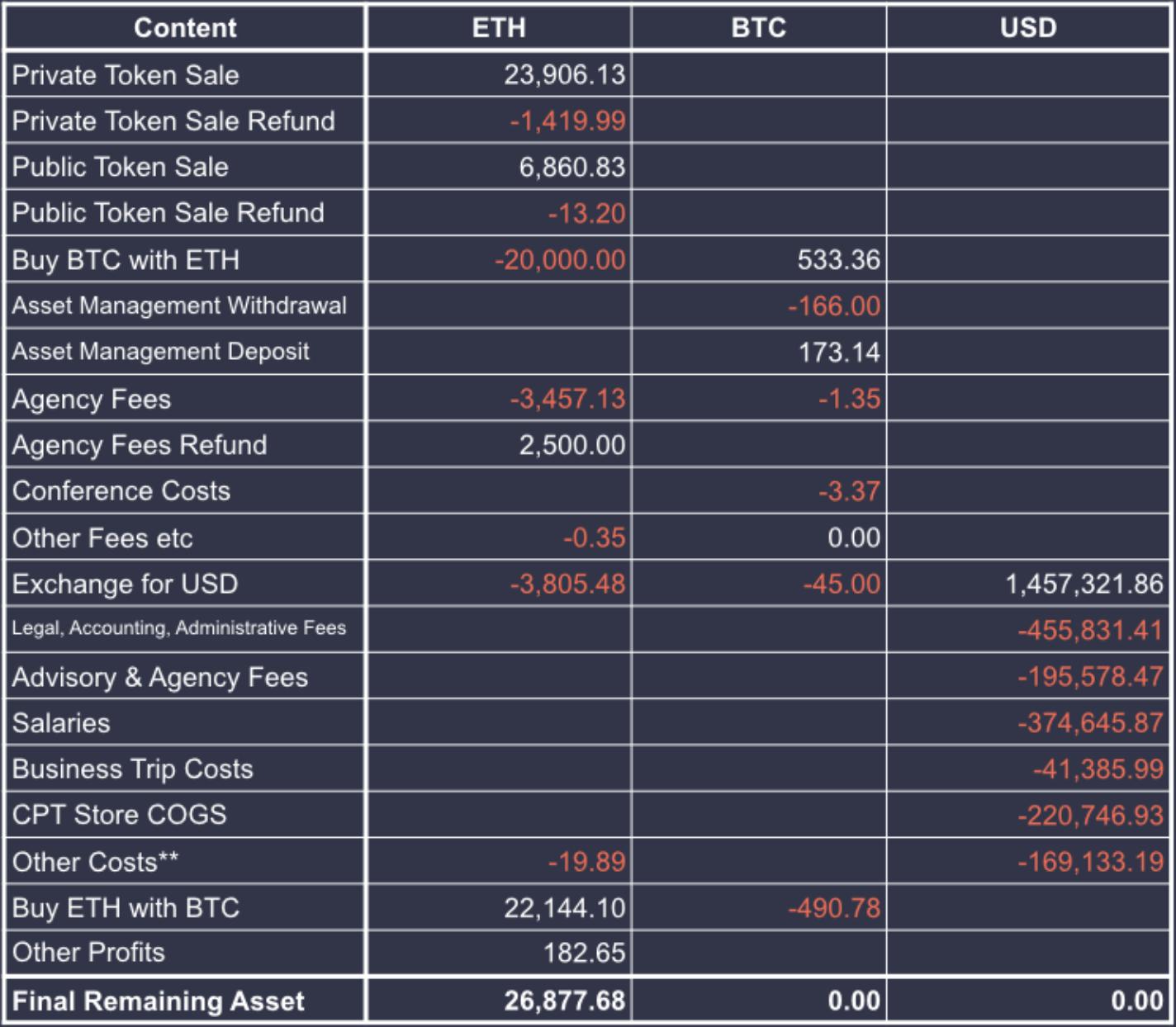 Contents Protocol balance sheet